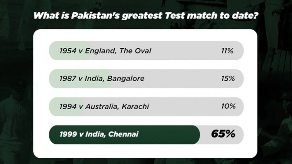1999 Chennai Test voted by fans as Pakistans greatest Test 1 - 1999 Chennai Test voted by fans as Pakistan's greatest Test: PCB